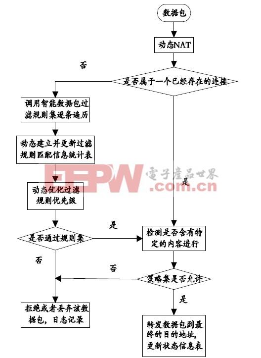 图3 嵌入式IPv6防火墙工作流程图。