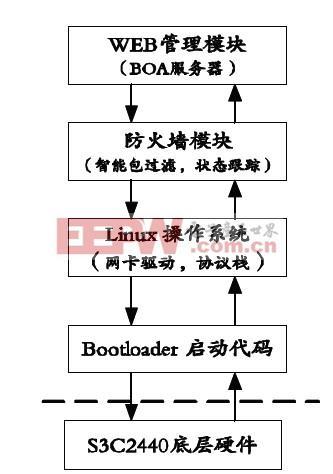 图2 嵌入式IPv6防火墙软件层次结构图。