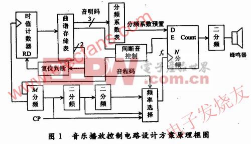 基于FPGA的音乐播放控制电路分析