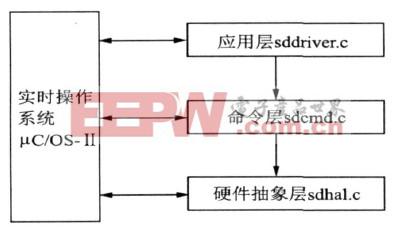 图3 sd卡读写软件移植结构图