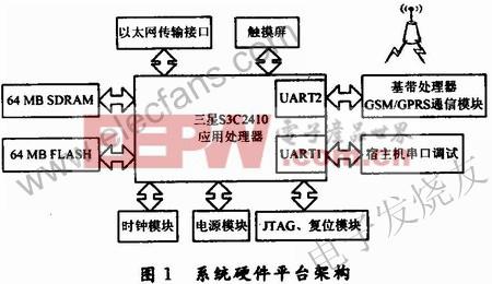 整个系统的硬件框图 www.elecfans.com