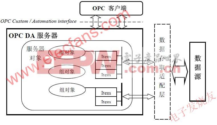 OPC简介及OPC DA 服务器的设计与实现