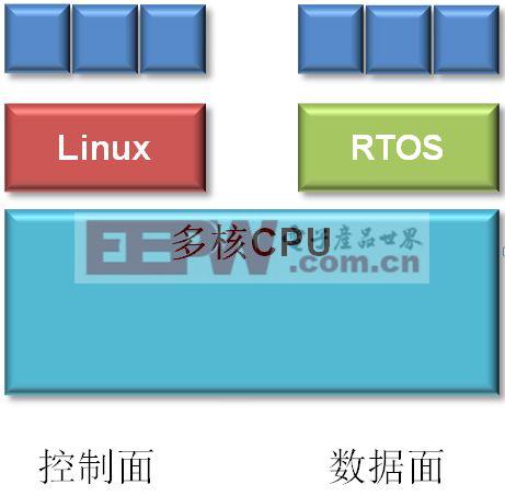 图2:AMP解决方案架构图。