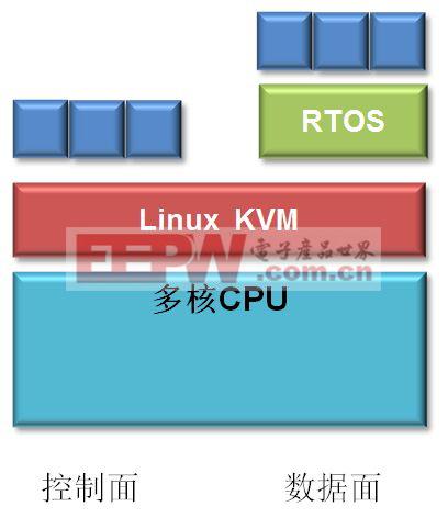 图3:Linux KVM解决方案。
