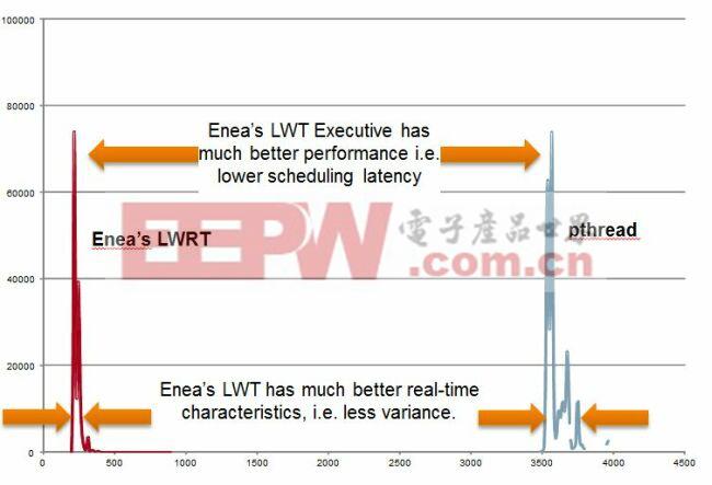 图5:LWRT线程切换和Pthread线程切换对比。