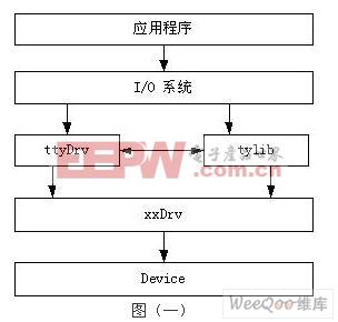 vxworks嵌入式操作系统串行设备驱动程序的编写