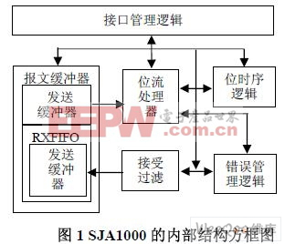 基于WinCE 环境的CAN 适配卡驱动程序的设计与实现