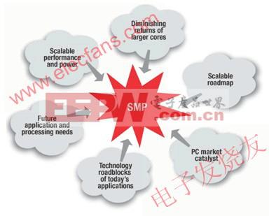 对称多处理 (SMP) 的应用优势分析