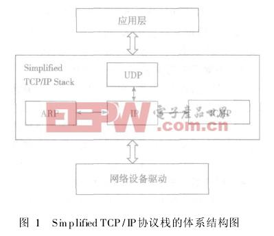 Simplified TCP/IP协议栈
