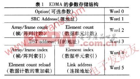 采用DM642的EDMA图像处理系统