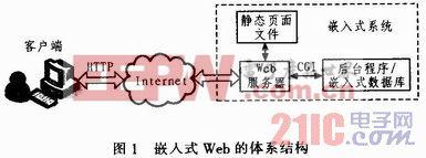 基于嵌入式Web的远程可控电源插座设计