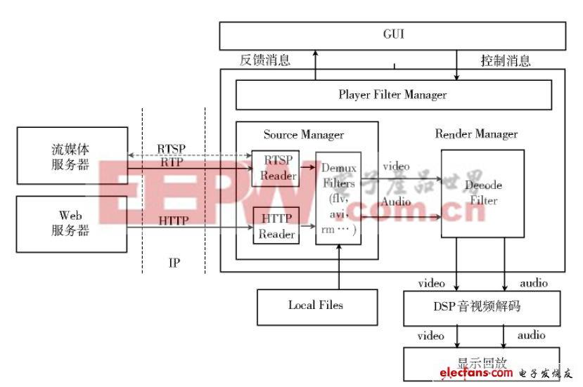 图1 媒体播放器的总体架构