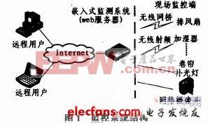 嵌入式Web技术在智能温室监控系统中的应用
