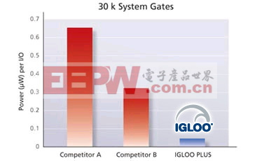 Power per I/O Comparison (30,000 System Gates)
