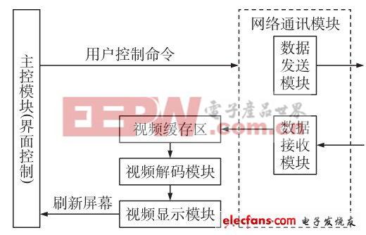 图2客户端总体框架