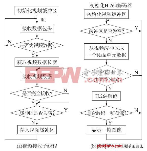 图3子线程处理流程