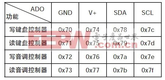 表1 2线接口地址分配表
