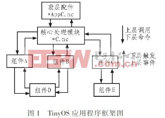 基于TinyOS的CC2430 RSSI定位的设计与实现