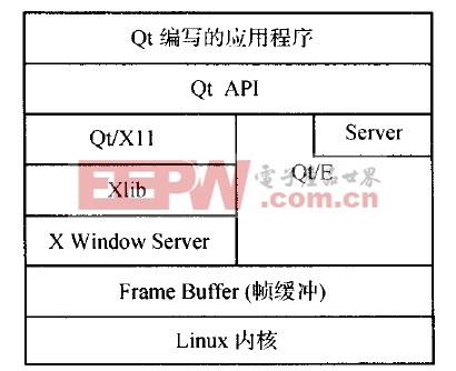 图1 Qt/E和Qt/X11体系构架对比