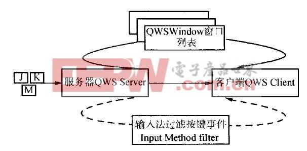 图2 Qt/E拼音输入法的客户/服务器模型
