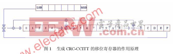 CRC校验源码分析