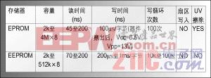 嵌入式系统应用中NV SRAM存储器的应用