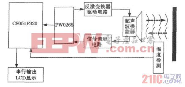 图1 超声波测距系统整体原理框图