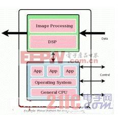 多内核设计的三种设计模式概述