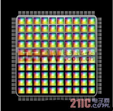 多核计算:精准模拟评估多核芯片的性能
