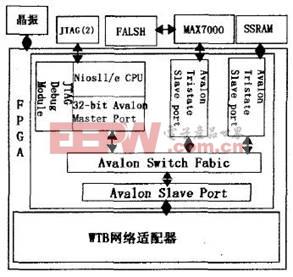 基于Nios II的嵌入式系统的原理图