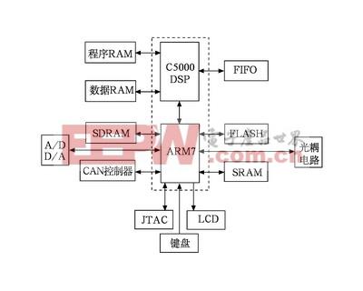 ARM和C5000DSP的硬件结构