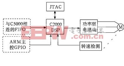 C2000DSP部分的硬件结构