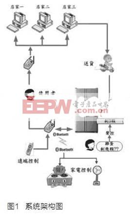 全功能声控3C智能型电冰箱技术介绍