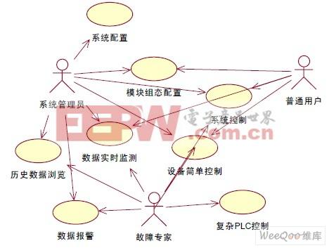 基于嵌入式实时系统设计模式的研究与应用