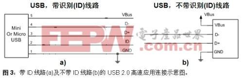 USB 2.0高速端口的ESD保护