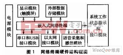 网络终端硬件结构框图