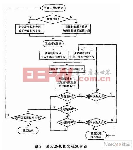 应用层数据发送流程图