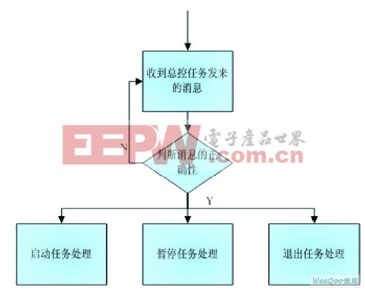 图4 应用程序的状态机流程图 5.3、数码相框系统的整体实现过程 系统上电后从flash中执行boot.s启动代码,boot.s的主要作用就是初始化SDRAM,设置PLL,将保存在flash中的CODE拷贝到SDRAM中。因为flash中的数据可以永久保存,不会因为掉电而消失,而SDRAM则不行。 在主函数main中初始化UCOS-II操作系统,创建总控任务、视频解码任务、音频解码任务、图片显示任务、GUI界面任务,同时创建信号量和mailbox等系统资源等待应用程序调用,启动UCOS-II操作系统。此