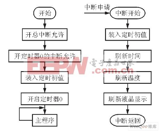 循环中断处理子程序流程图