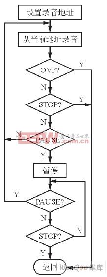 录音子程序流程图