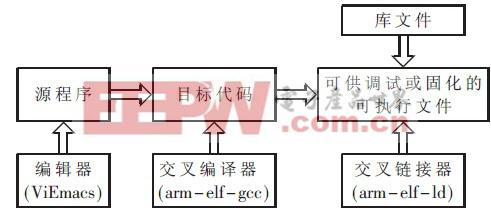 图1 嵌入式系统交叉编译流程