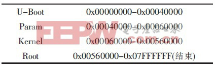 表1 128 MB Nand Flash 的分区结构图