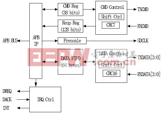 图1 SD/MMC 控制器结构