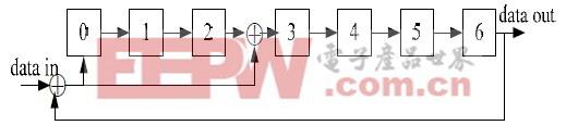 图3 CRC7 生成逻辑