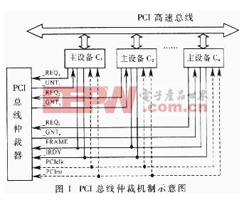 一种PCI总线仲裁器的设计与实现