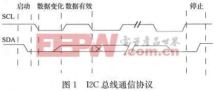 I2C通信协议的时序图