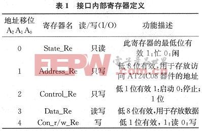 1AT24C02A读写控制器内部寄存器定义的情况