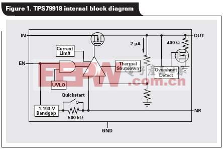 TPS79918的内部结构图