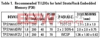 英特尔为它的StrataFlash嵌入式存储器(P30)特别了推荐TI LDO