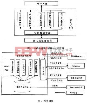 车载终端软件系统